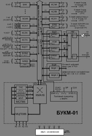 Структурная схема ЦАТС серии «