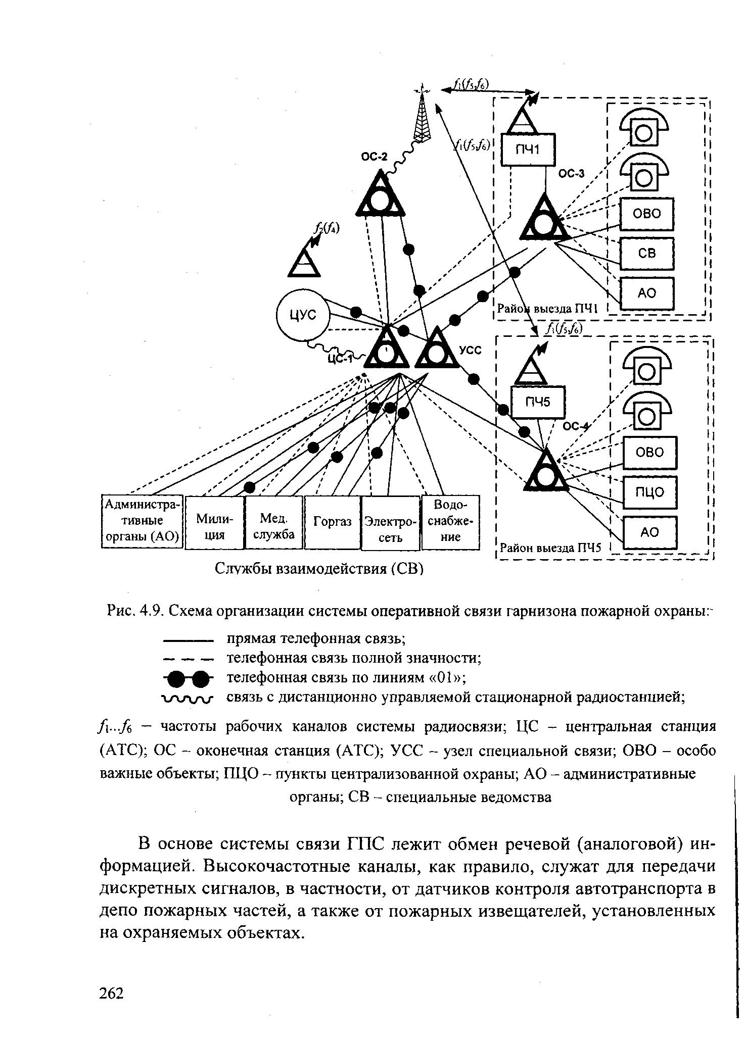 Схема связи на пожаре