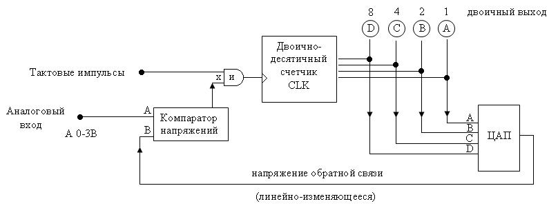 Структурная схема АЦП с