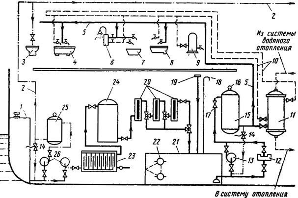 Схема сточной и фановой системы