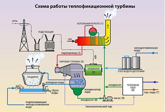 Паровые электростанции своими руками