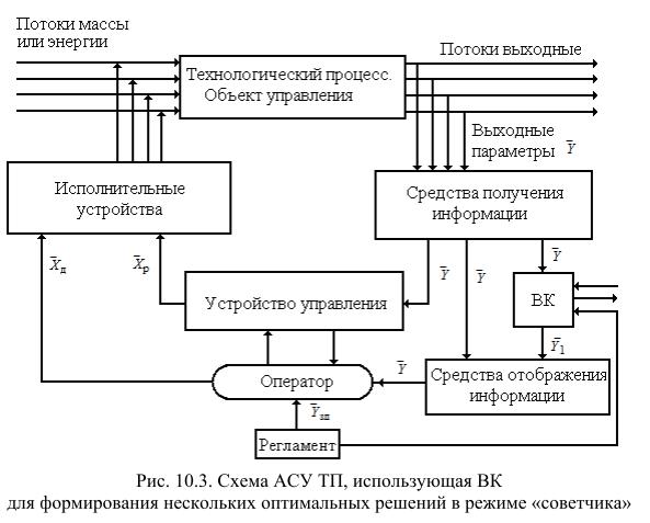 Технологический объект управления схема