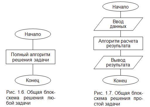 Блок схема следование