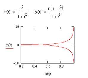 Построение графика параметрически заданной функции