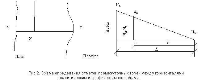 Уклон поверхности между двумя