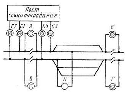 Схема секционирования