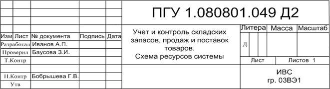 Общие требования к графической части дипломного проекта Студопедия Рисунок 10 Пример заполнения основной надписи Содержание графической части проекта определяется заданием на дипломное