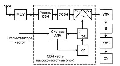 Структурная схема антенно фидерного тракта 993