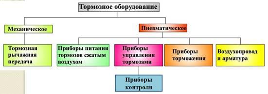 стендов ТНВД классификация тормозов подвижного состава по видам косточковых: вишен, черешен