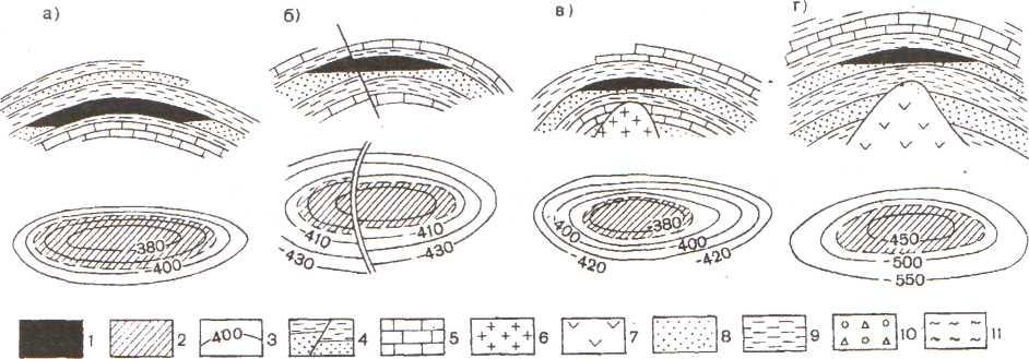 Генетическая классификация залежей нефти и газа по форме ловушек