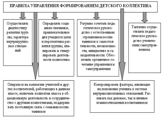 Этапы вхождения личности в группу в детском саду шпаргалка