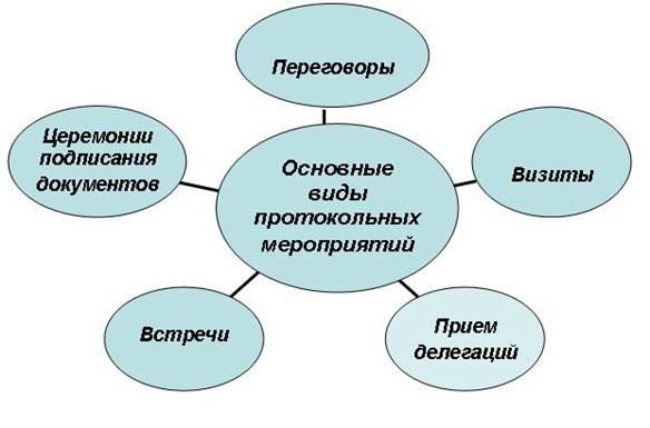 Реферат организация протокольных мероприятий найдено в каталоге Реферат организация протокольных мероприятий