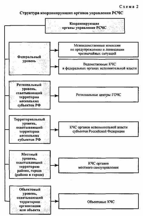 Структура рсчс. схема