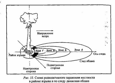 Ядерное оружие и его поражающие факторы