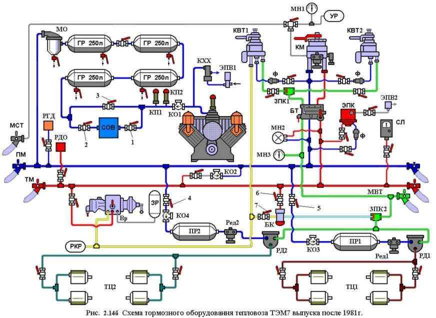 тормозной сети тепловоза