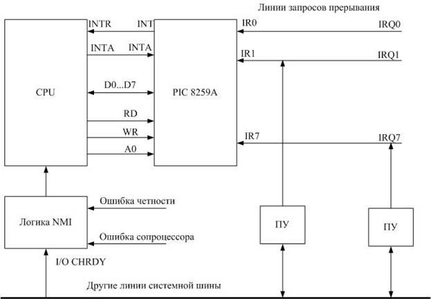 системной шины ISA.