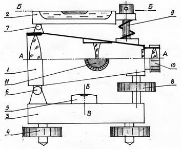 Чем измеряют угол наклона