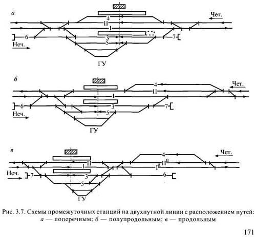 Схемы участковой станции полупродольного типа на однопутной линии