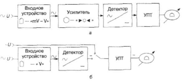 Структурные схемы электронных
