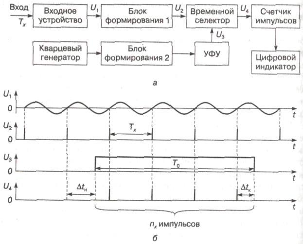 Измерители частоты гетеродинные ч4