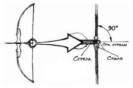 Как сделать лук и стрелы из дерева своими руками в домашних 8