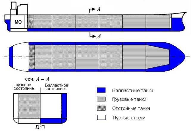 Расположение отсеков и схема