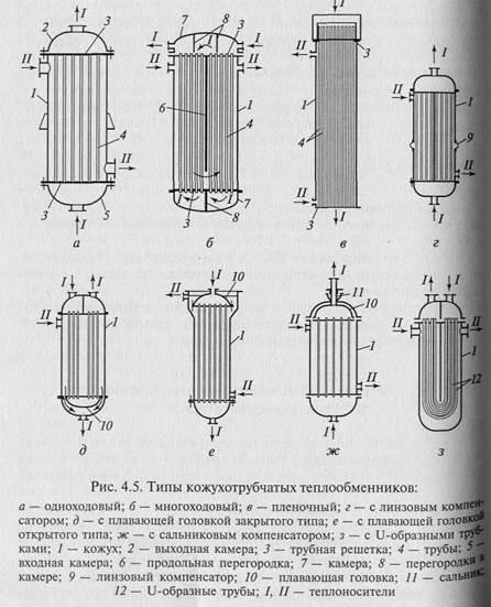Типы кожухотрубных теплообменников газовый теплообменник