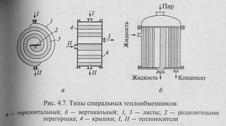 Курсовая работа расчёт спирального теплообменника теплообменник пар российский
