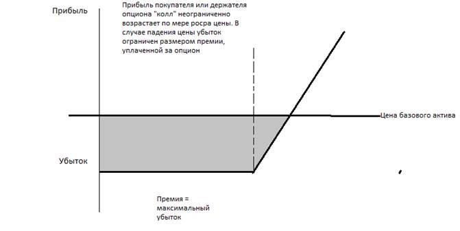 Опцион Колл И Пут Акции