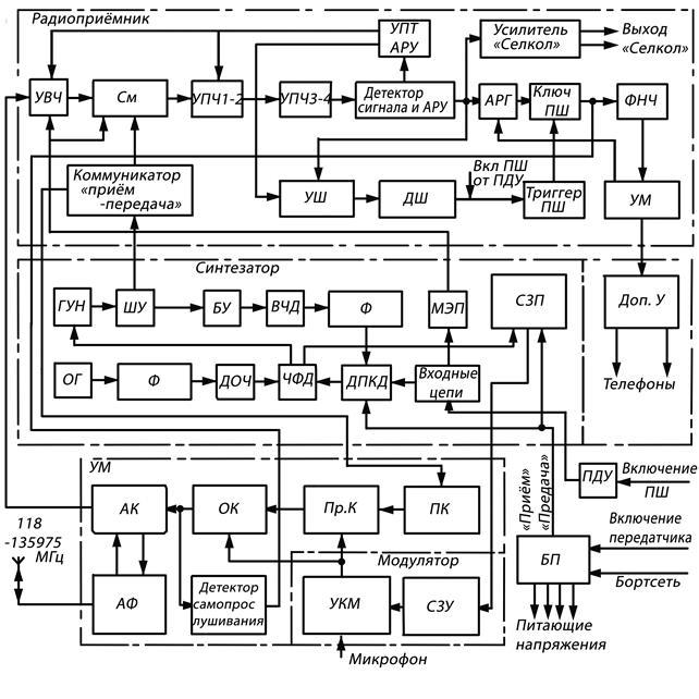 схема радиостанции «