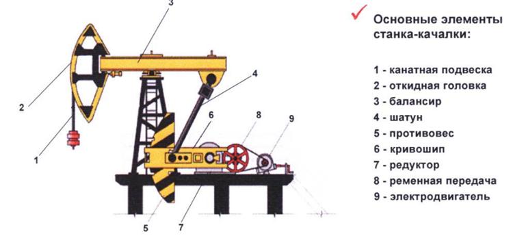 Станок качалка : фото и картинки станок качалка нефть, скачать