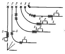 Современные огнеупорные материала применяемые при непрерывной разливке стали