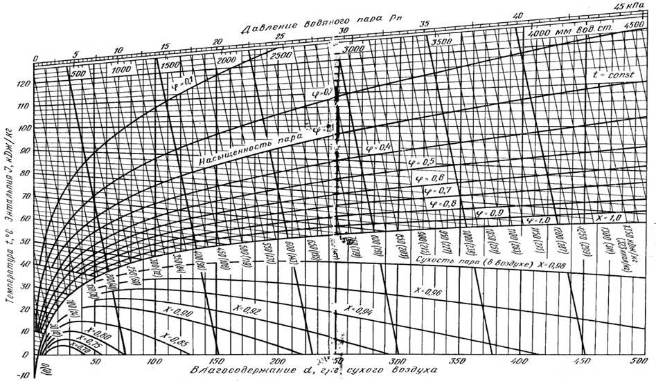 Диаграмма Влажного Воздуха В Хорошем Качестве