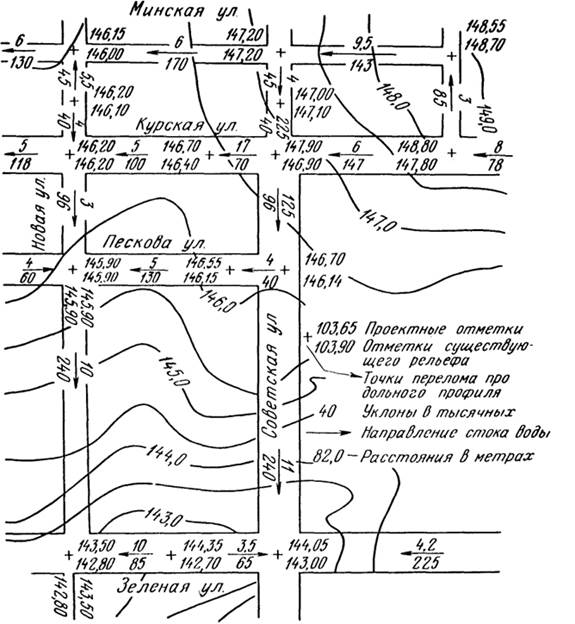Схема организации рельефа