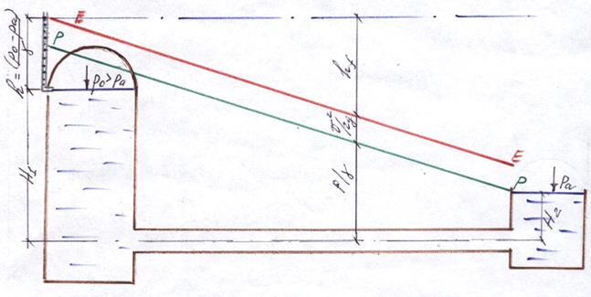 Пример построения пьезометрической и напорной линии