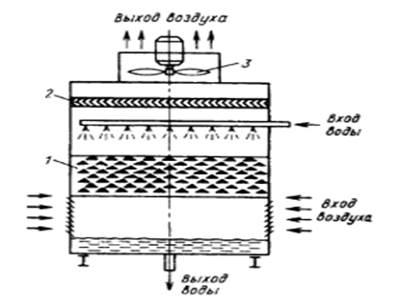 Схему смесительного теплообменника пластинчатые теплообменники схема подключения гвс