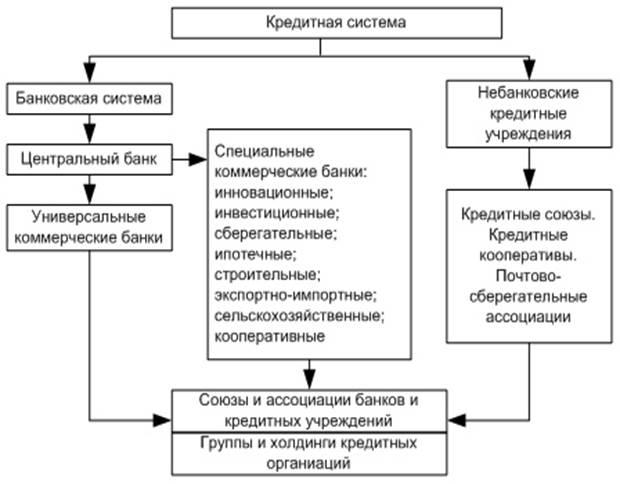 Структура кредитной системы