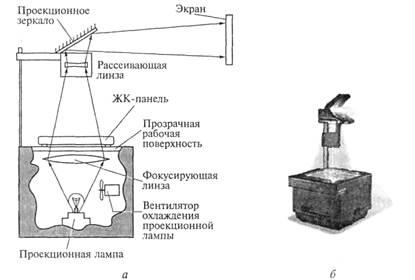 Оверхед проектор схема