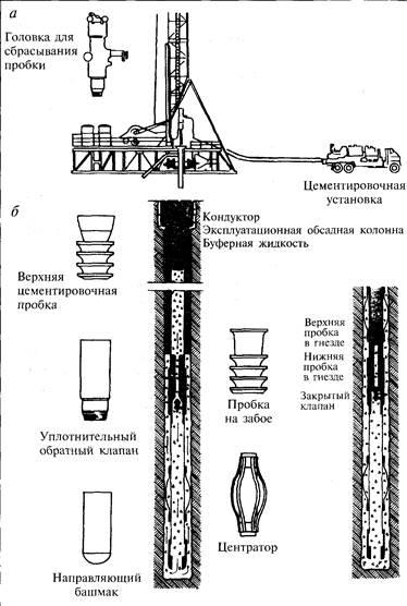 Типовая схема цементирования