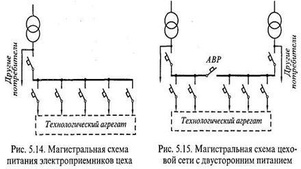 Радиальные и магистральные схемы электрических сетей