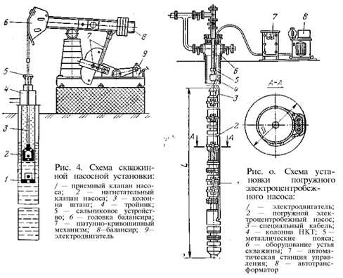 Схема и принцип работы штанговыми скважинными установками