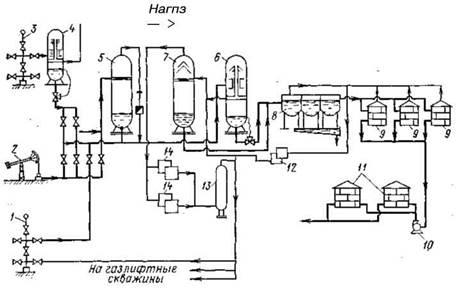 Сбор нефти и газа схема 468