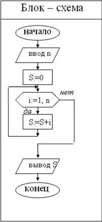 Составьте блок схему алгоритма и программу вычисления произведения