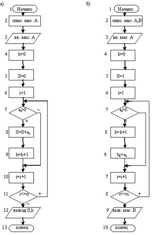 Блок схема массива число элементов