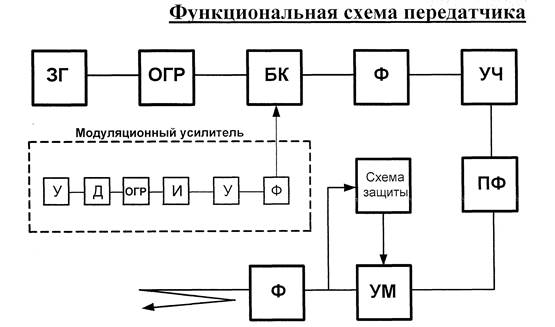функциональна схема процессора