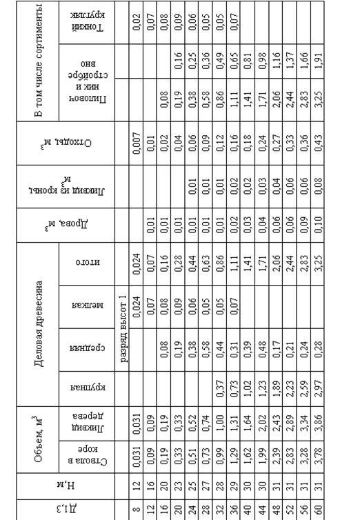 Товарные таблицы