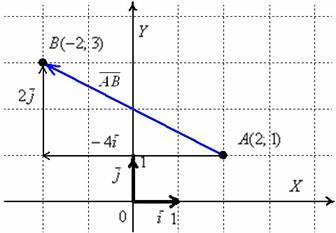 Как из координат точки сделать координаты вектора