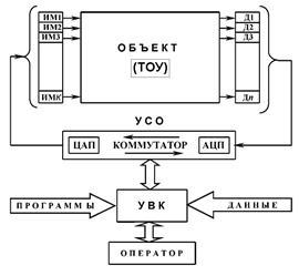 Классификация систем управления