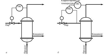 Регулирование давления в теплообменнике Кожухотрубный конденсатор Alfa Laval CXP 163-S-2P Уссурийск