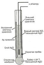 Що таке електрод